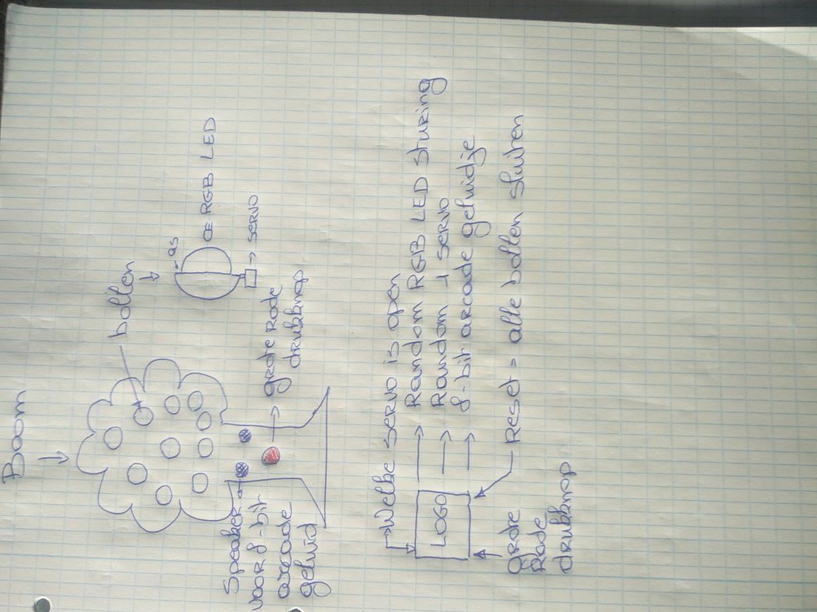 Opstellen van het concept en de functies